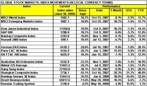 080703 World Stock Markets Performance