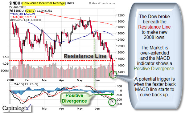080627 Dow Low Divergence 600p