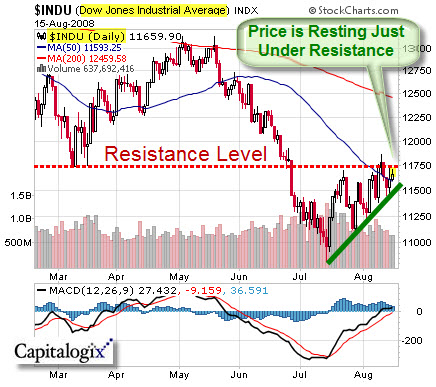 080815 Dow at Resistance