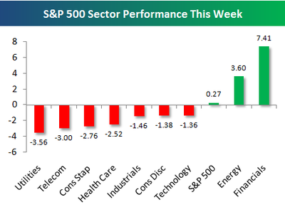 0080919 S&P Sector Performance