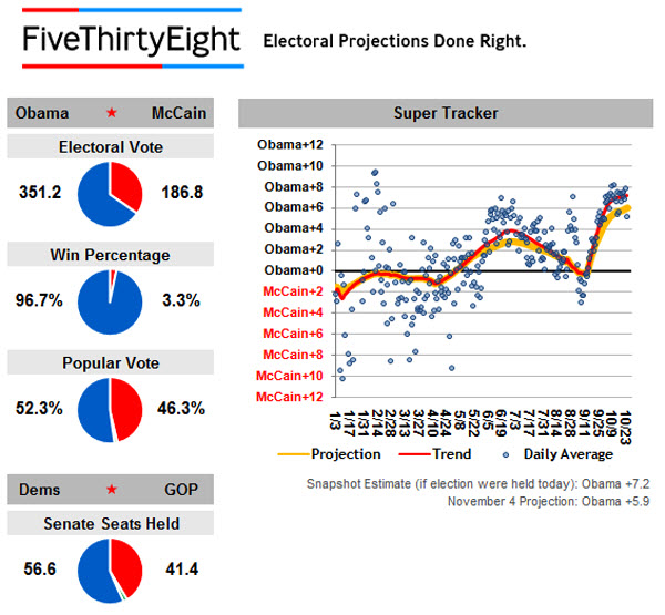 081024 538 Electoral Projections 600p