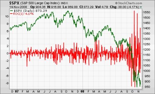 081115 SP500 Volatility High