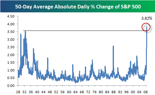 SP500 Volatility Highest Ever
