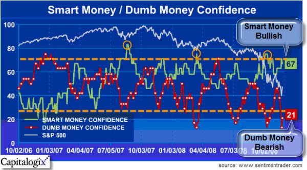 081124 Sentimentrader Smart-Dumb Money Index