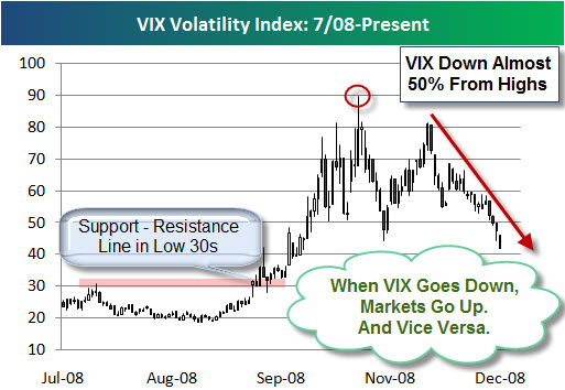 081219 VIX Down 50 Percent