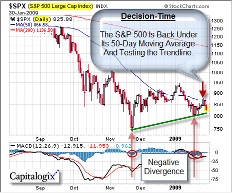 090130 SP500 Breaking Down