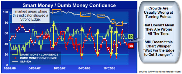 090213 Sentiment Trader Smart Dumb Confidence Index
