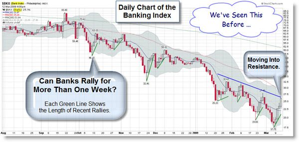 090313 BKX One-Week Rallies