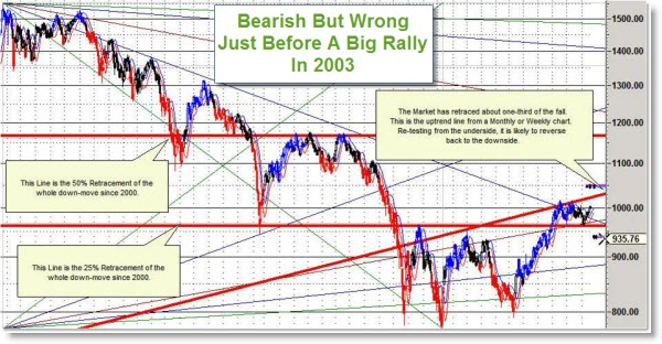 090220 0309 Bearish But Wrong SP500 Analysis