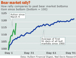 090327 Bear Market Rally Compared to Others