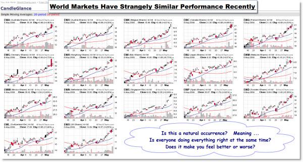 090508 World Markets
