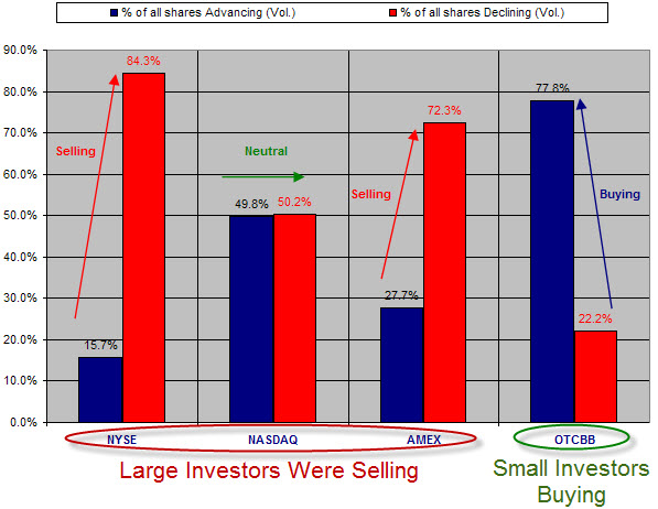 090515 Small versus Large Investor Sentiment