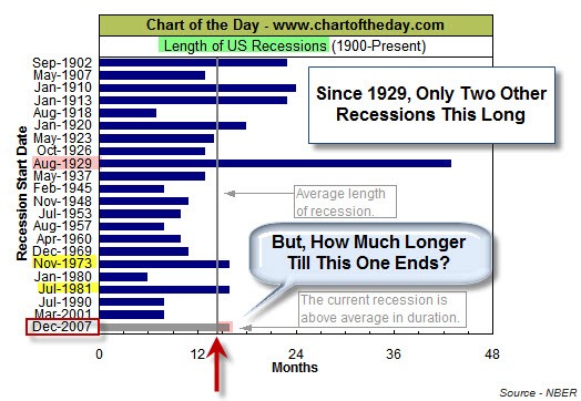 090403 Recession Length