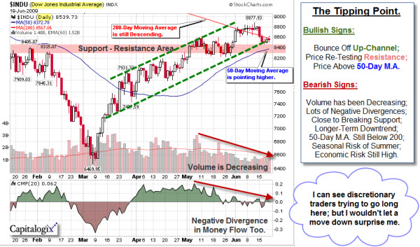 090621 Dow Analysis 600p
