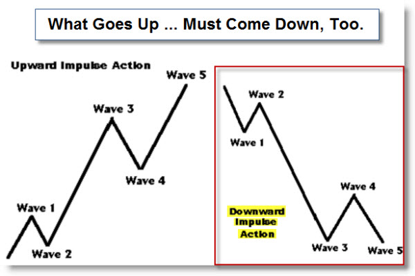 090508 Elliott Wave Pattern Up and Down