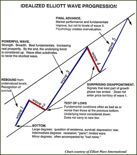 090508 Idealized Elliott Wave Progression