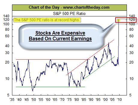 090523 Stocks High PE Ratio