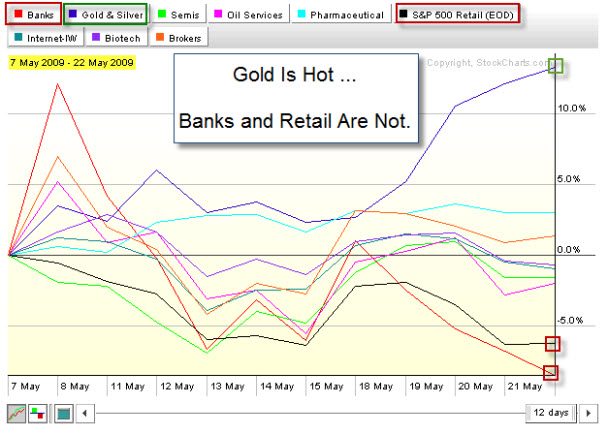 090522 Gold is Hot Banks and Retail Are Not