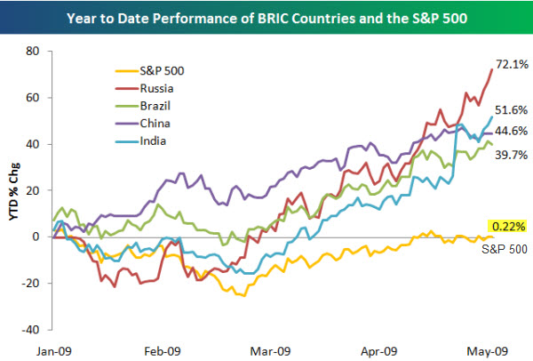 BRIC Country Equity Index Performance YTD 2009
