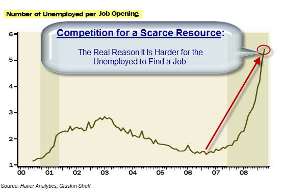 090705 Unemployed Per Job-Opening Chart