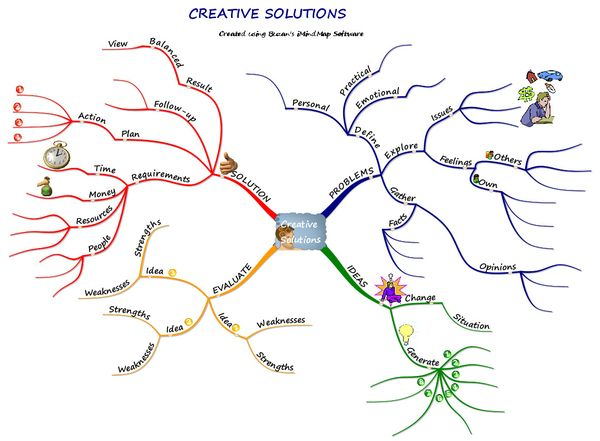 090607 Creative Solutions Examples with iMindMap