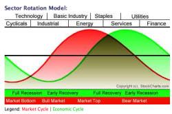 090727 Sector Rotation Model