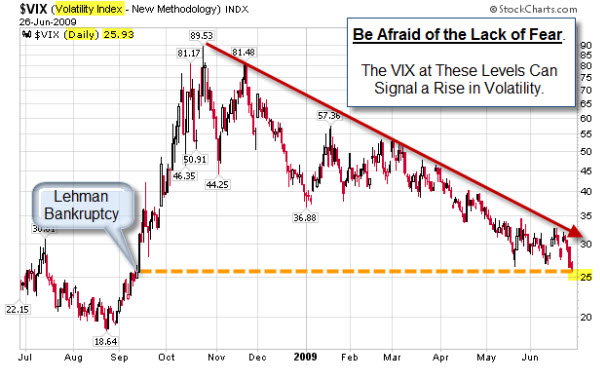 0906028 VIX At Recent Lows