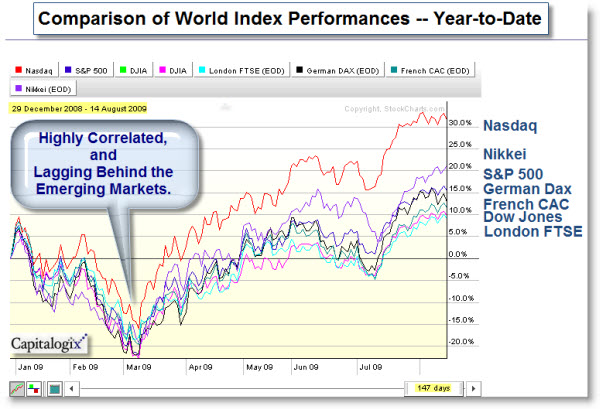 090815 World Indices Lag Emerging Markets
