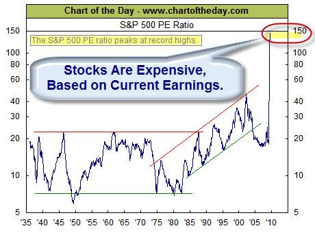 090822 PE High Stocks Expensive