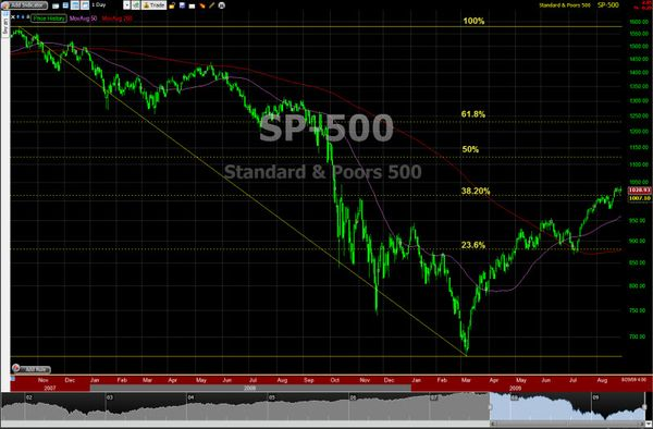 090830 SP500 Decline Retracement
