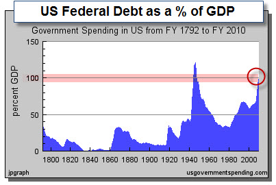 090906 Fed Debt GDP Ratio 2010