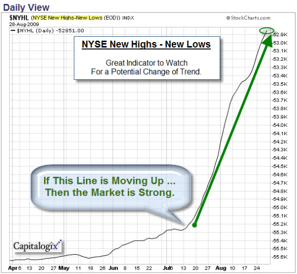090830 NYSE New Highs - New Lows