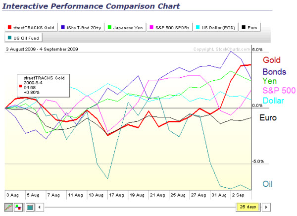 090906 Interactive PerfChart Last Month
