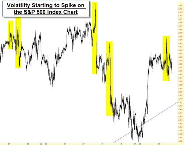 091003 SP500 Starting to Show Volatility Spikes