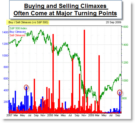 091003 Buying Climax Could Signal Trend Change
