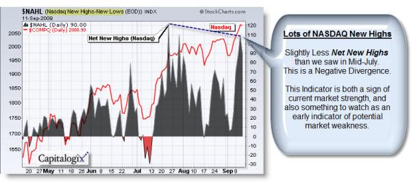 090913 NASDAQ Net New Highs