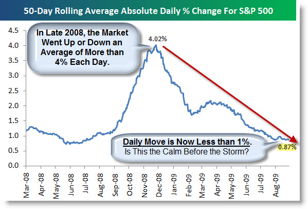 090913 Bespoke Chart Showing Absolute Daily Percent Change for the SP500