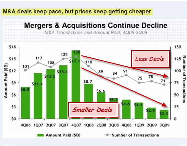 091011 Decline in Merger and Acquisition Activity