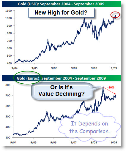 091011 Gold Value