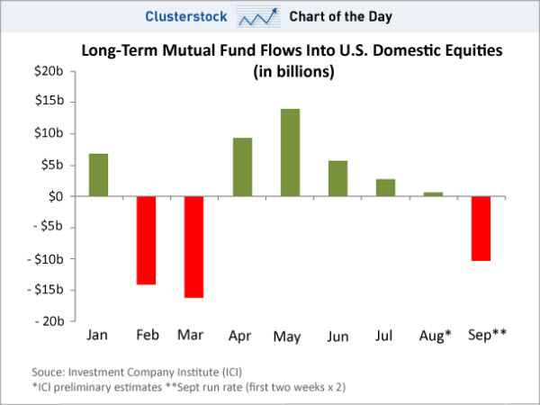 090920 Mutual Fund Selling