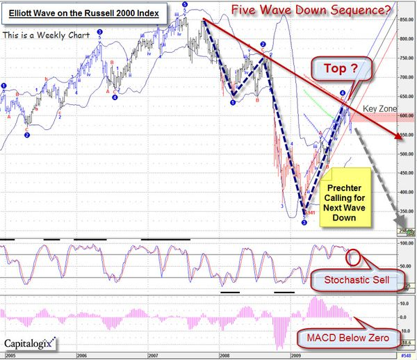 091108 Russell 2000 Elliott Wave Count