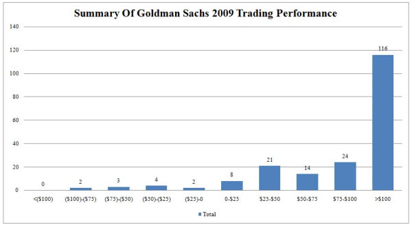 091108 GS Trading Performance