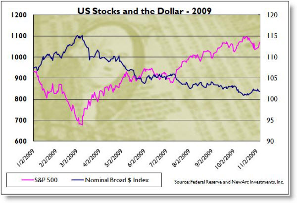 091115 Relationship of US Dollar to US Stocks
