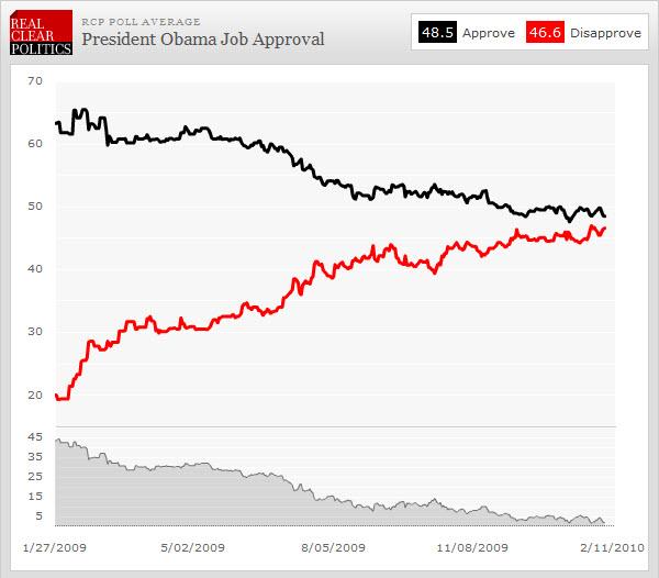 100207 President Obama Job Appoval Poll