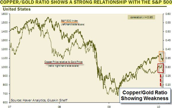 100214 Does the Copper - Gold Ratio Predict Market