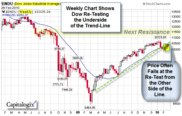 080228 Dow Weekly Re-Testing Trend-Line