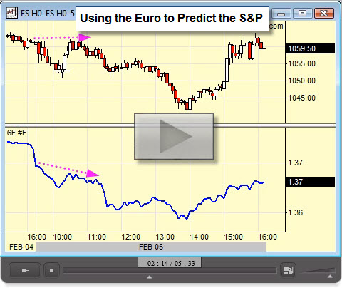 080228 Video Using the Euro to Predict the SP500
