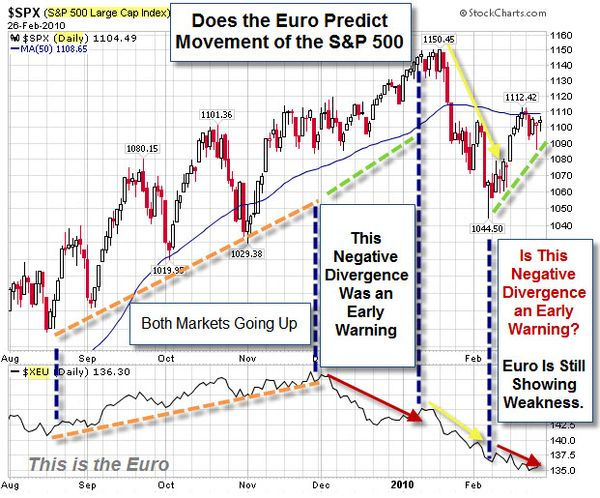 080228 Using the Euro to Predict the SP500