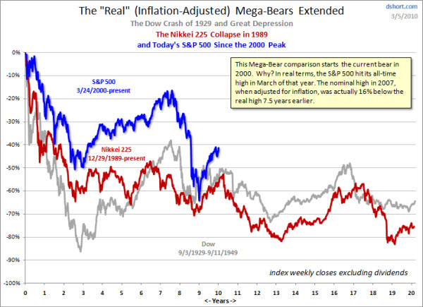 100308 Inflation Adjusted Bear Market Comparisons