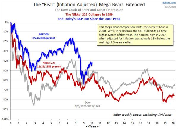 100308 Inflation Adjusted Bear Market Comparisons